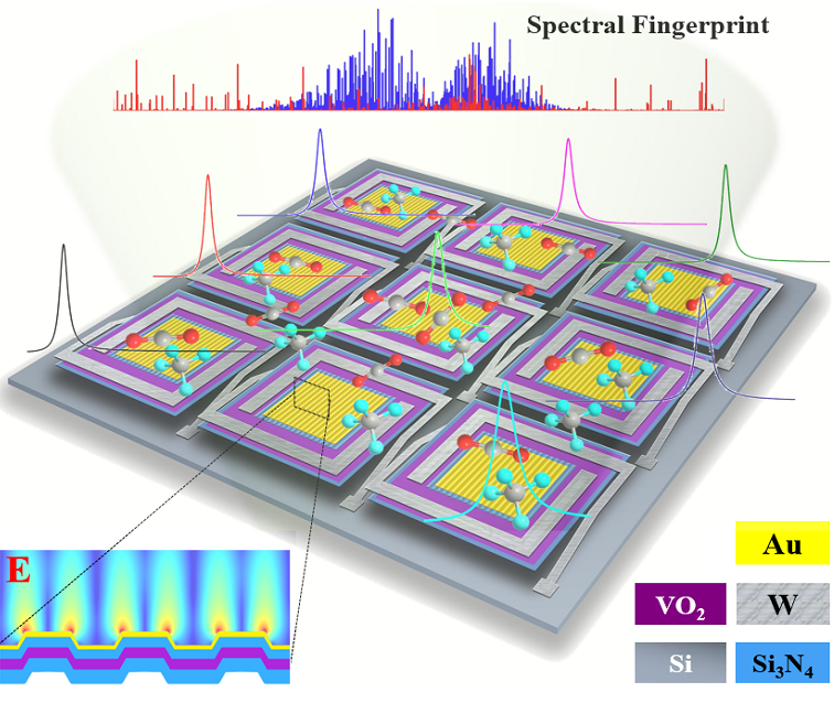 识别气体分子的光电传感芯片